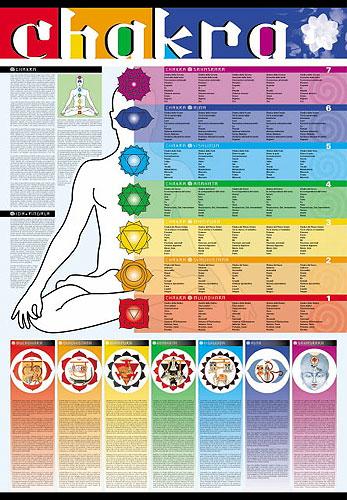 Chakra Colors Chart Mahashop